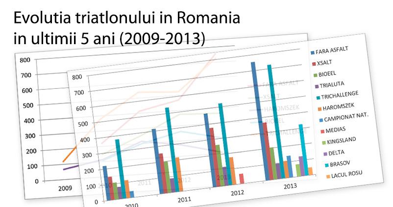 FRTRI - Evolutia triatlonului in Romania in ultimii 5 ani (2009-2013)