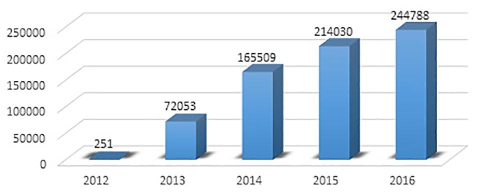 Triatlonul Romanesc in cifre: 2010-2016