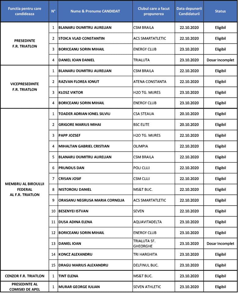 Lista candidaților care îndeplinesc condițiile de eligibilitate la Adunarea Generala Ordinara de Alegeri din 07 noiembrie 2020